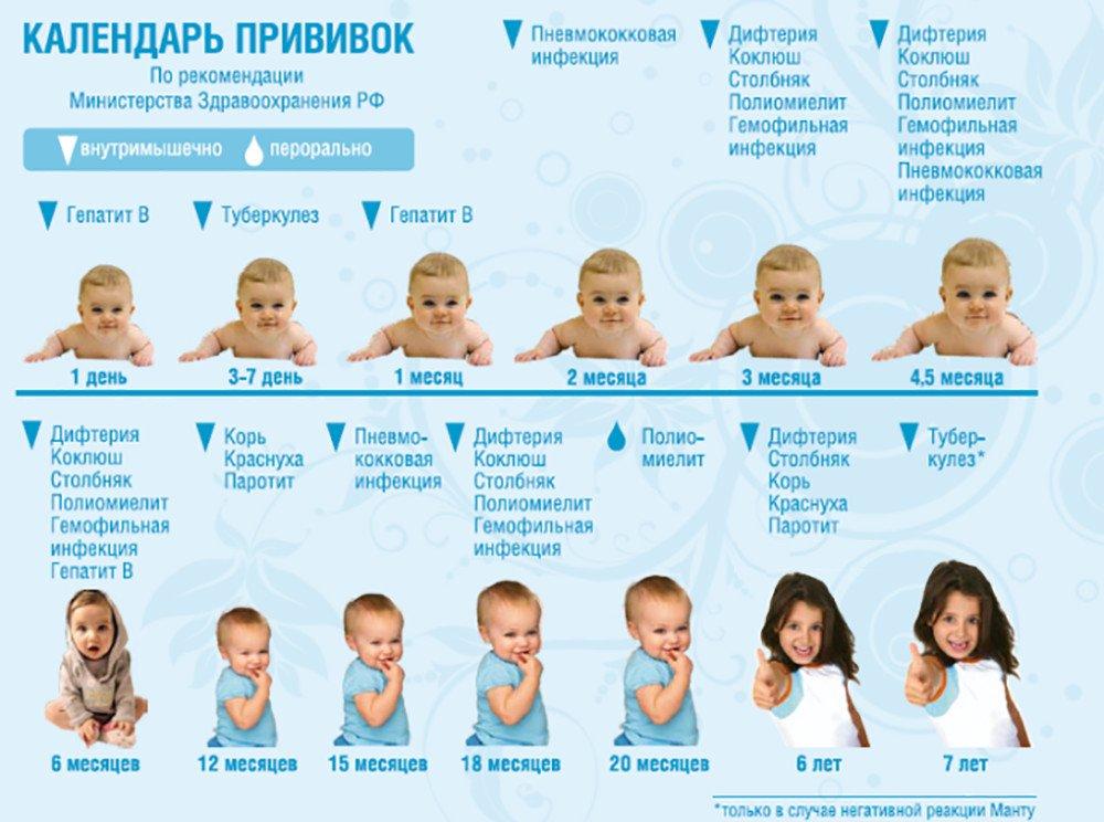 Прививка от гепатита б новосибирск